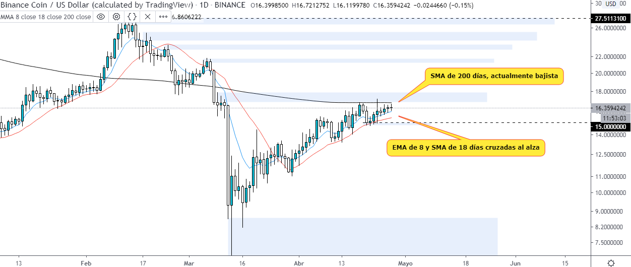 Technical analysis of the BNB USD on the daily chart. Source: TradingView