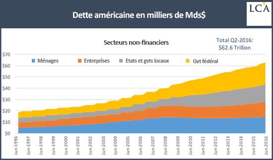 graphique dette américaine en milliers de milliards de dollars