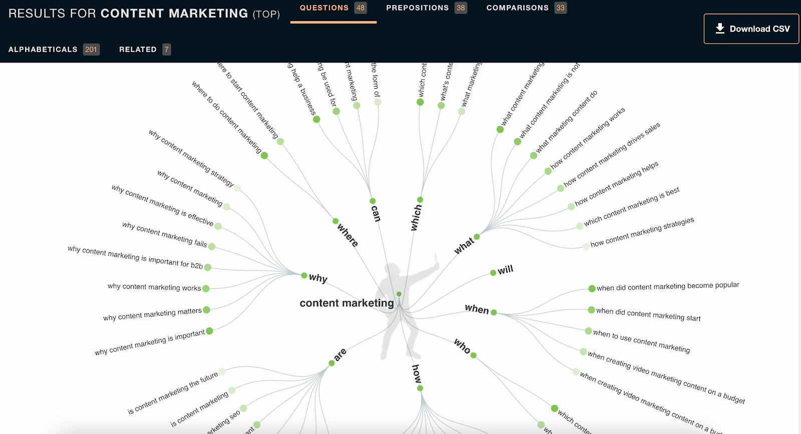 omniscient digital best content marketing tools answer the public