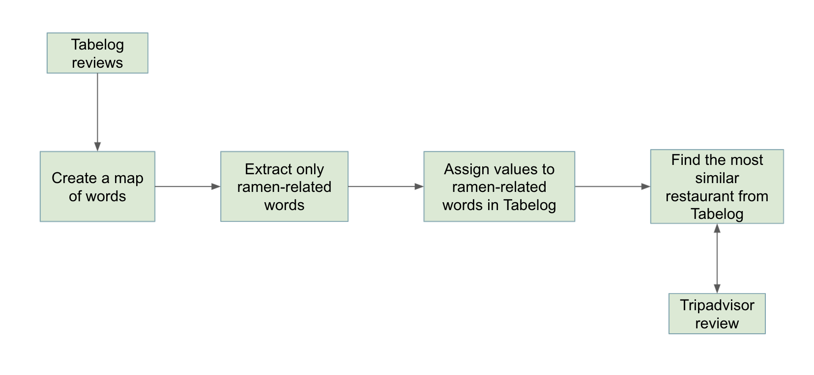 order of events for data pipeline