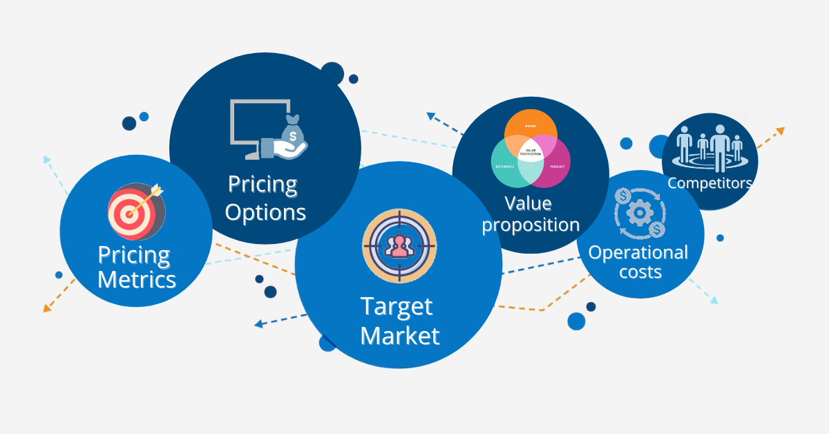 Saas product pricing strategy and model