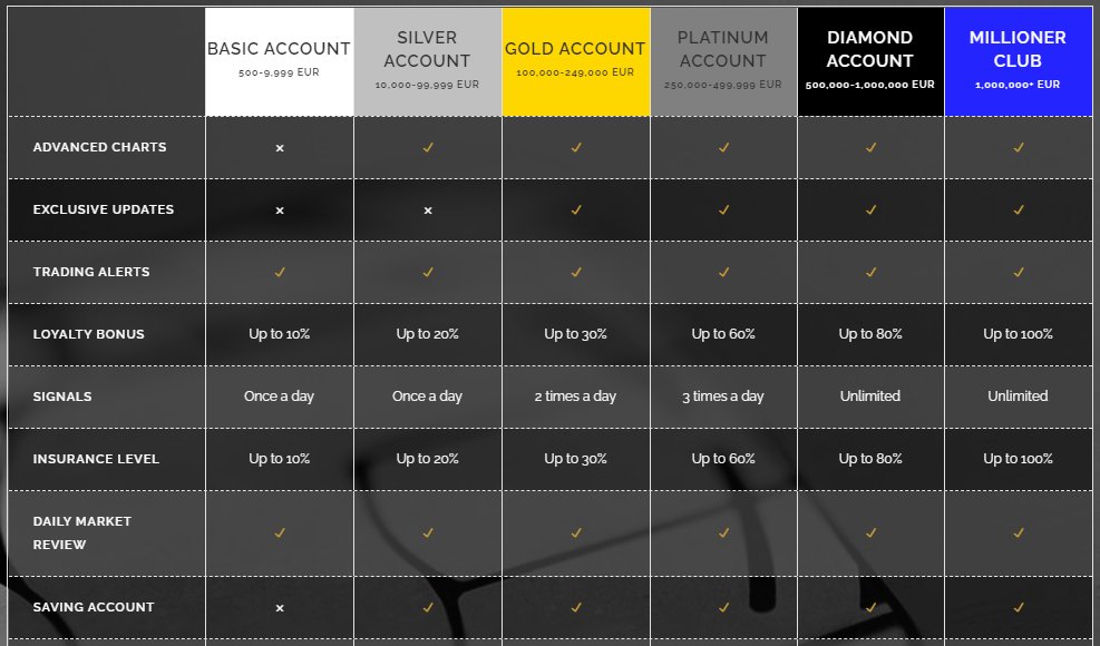 Eiro Group account types. Six account type are available: Basic, Silver, Gold, Platinum, Diamond, and Millioner Club