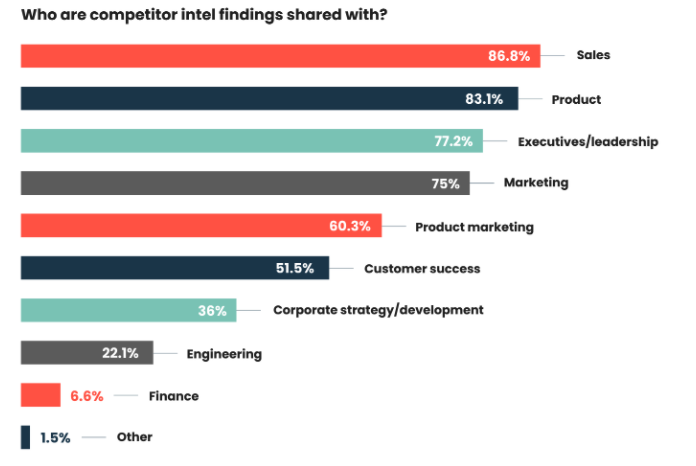 Competitive intelligence results are mostly shared with Sales teams.