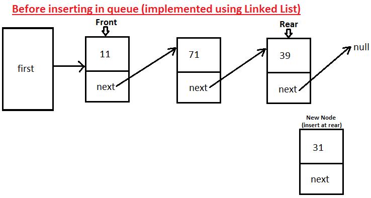 Javamadesoeasy jmse implement queue using linked list in java inserting element in queue implemented using linked list in java ccuart Images