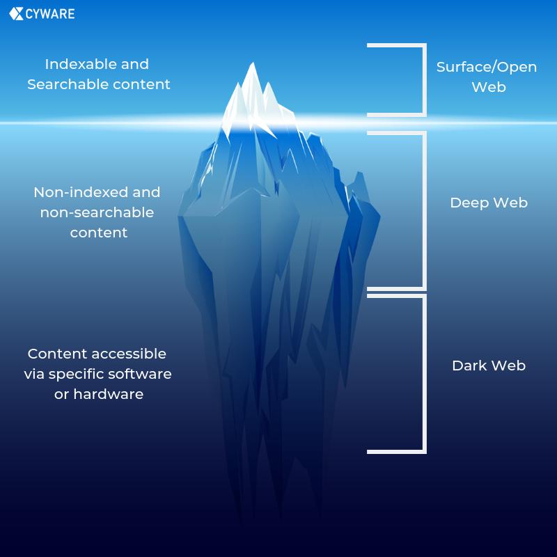 Dark web darknet гирда access darknet hudra