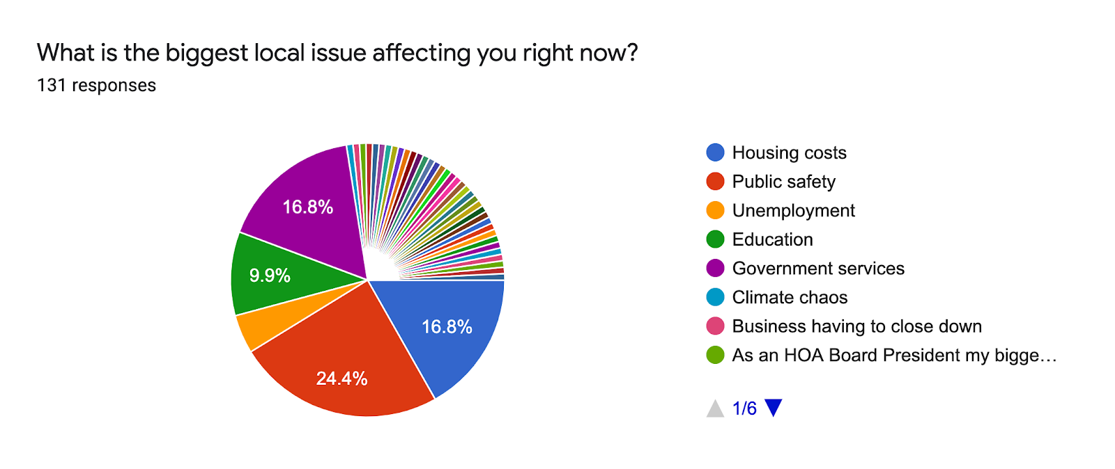 Forms response chart. Question title: What is the biggest local issue affecting you right now?. Number of responses: 131 responses.
