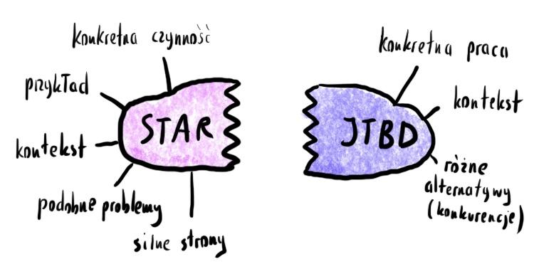STAR i JTBD stanowią jedną całość w tej technice. STAR posiada: konkretną czynność, przykład, kontekst, podobne problemy, silne strony. JTBD posiada: konkretną pracę, kontekst, różne alternatywy (konkurencje).