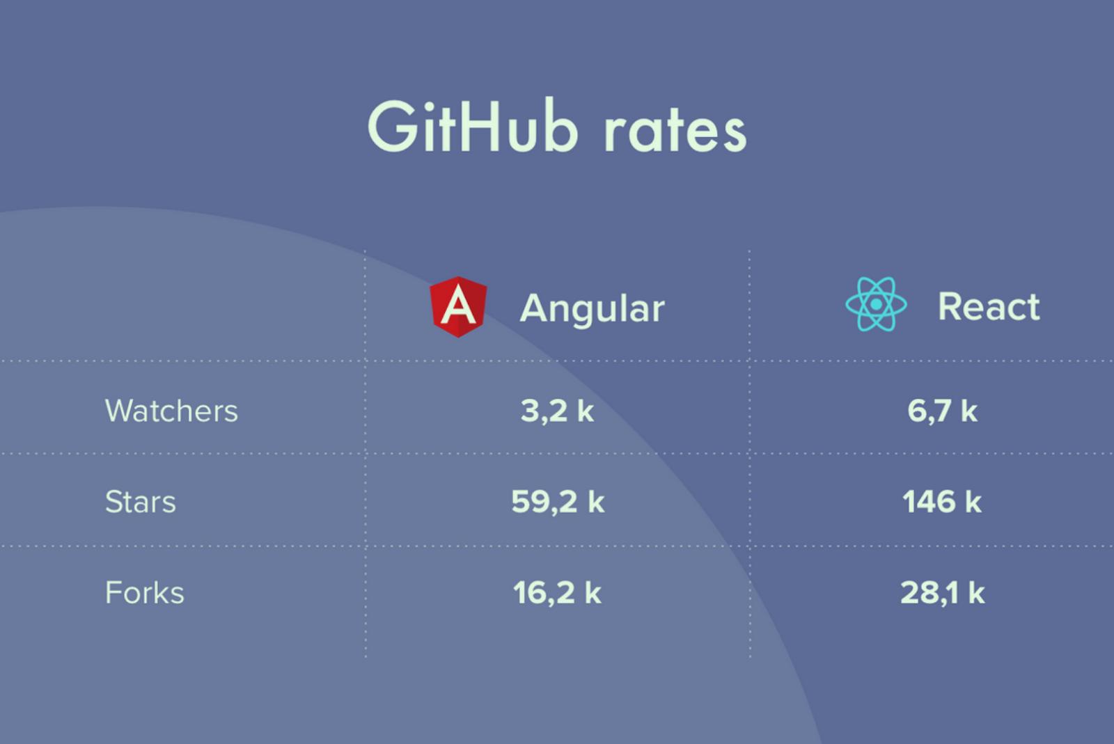 GitHub rates on Angular vs React