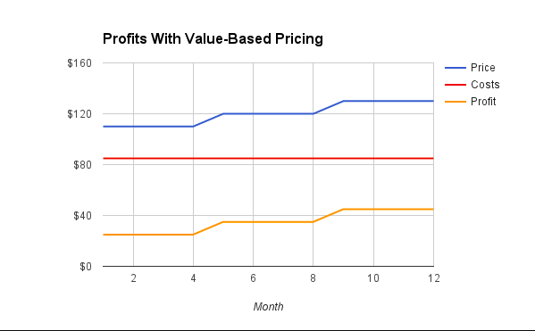 SaaS pricing research