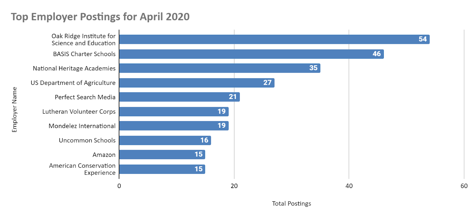 Top employer postings for april 2020