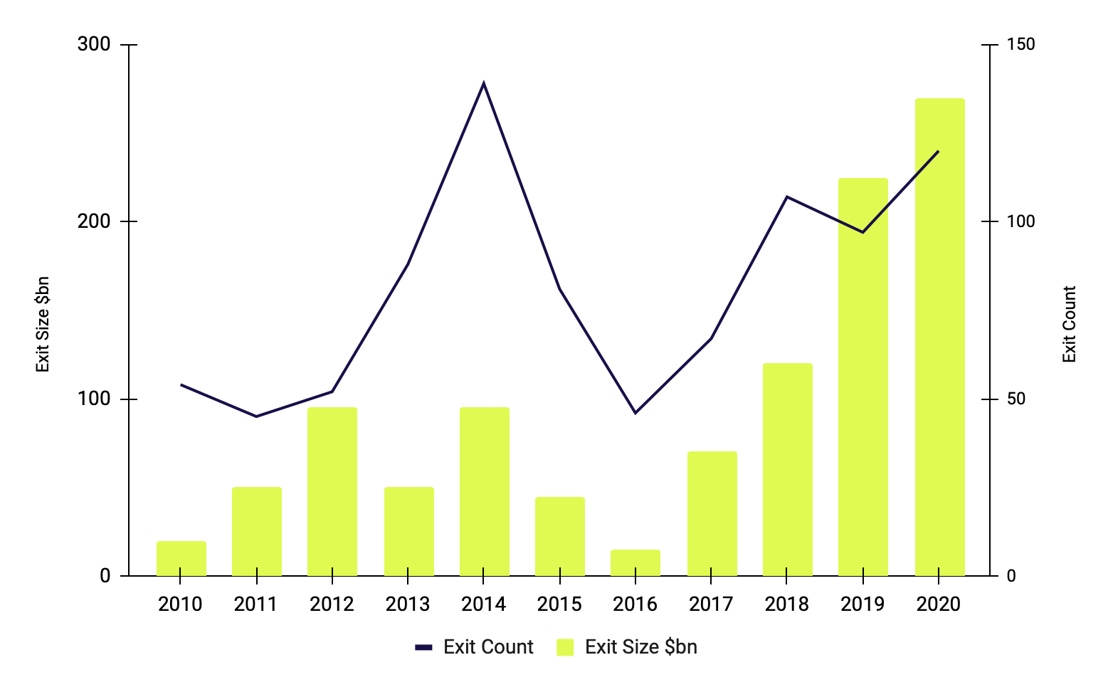 VC-backed IPOs in the US: 2010 - 2020