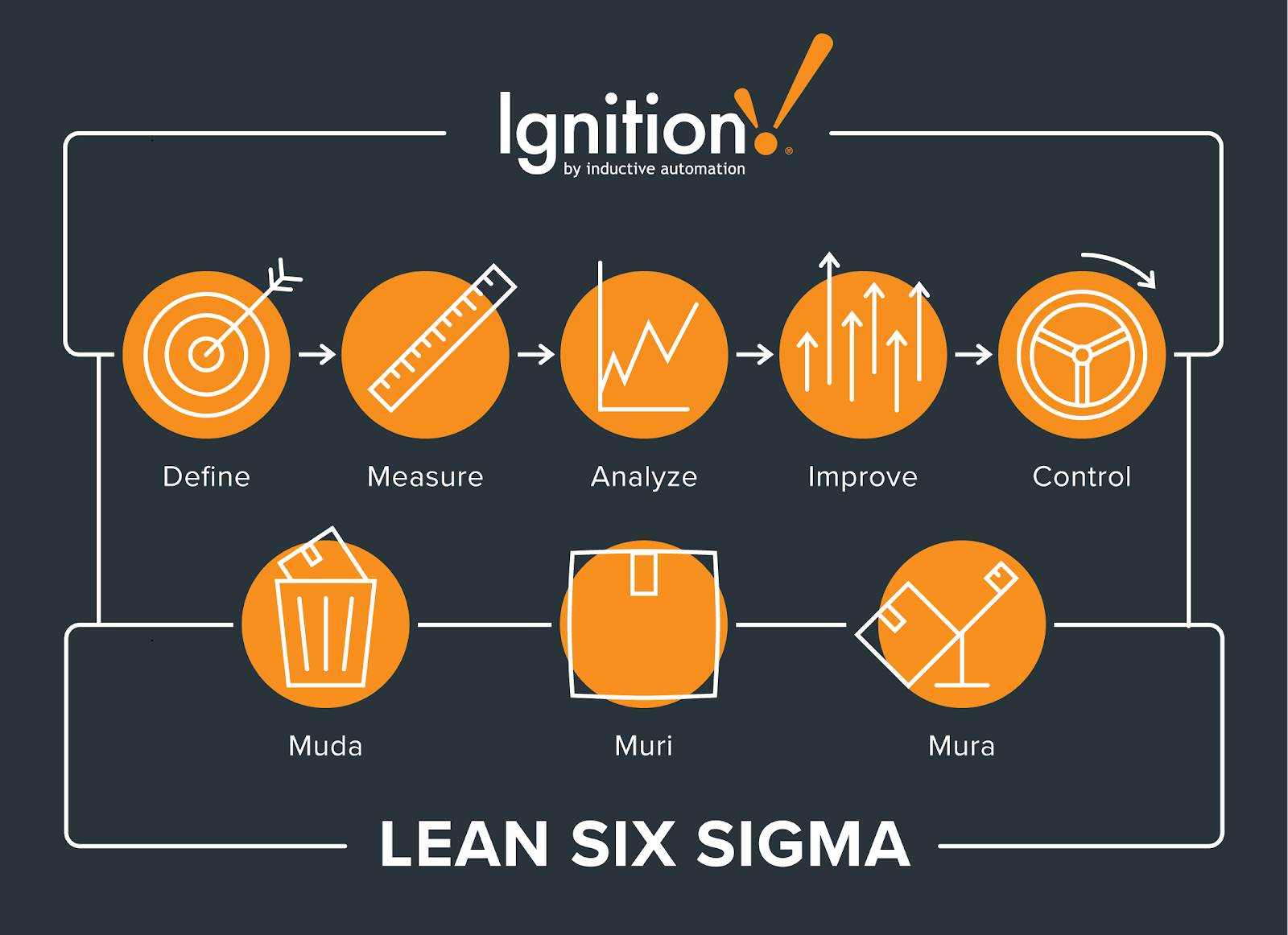 Lean Six Sigma Where Waste Reduction Meets Quality Improvement Inductive Automation