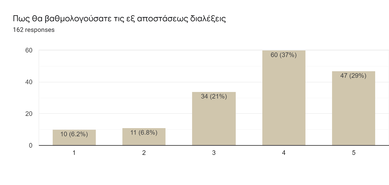 Forms response chart. Question title: Πως θα βαθμολογούσατε τις εξ αποστάσεως διαλέξεις . Number of responses: 162 responses.