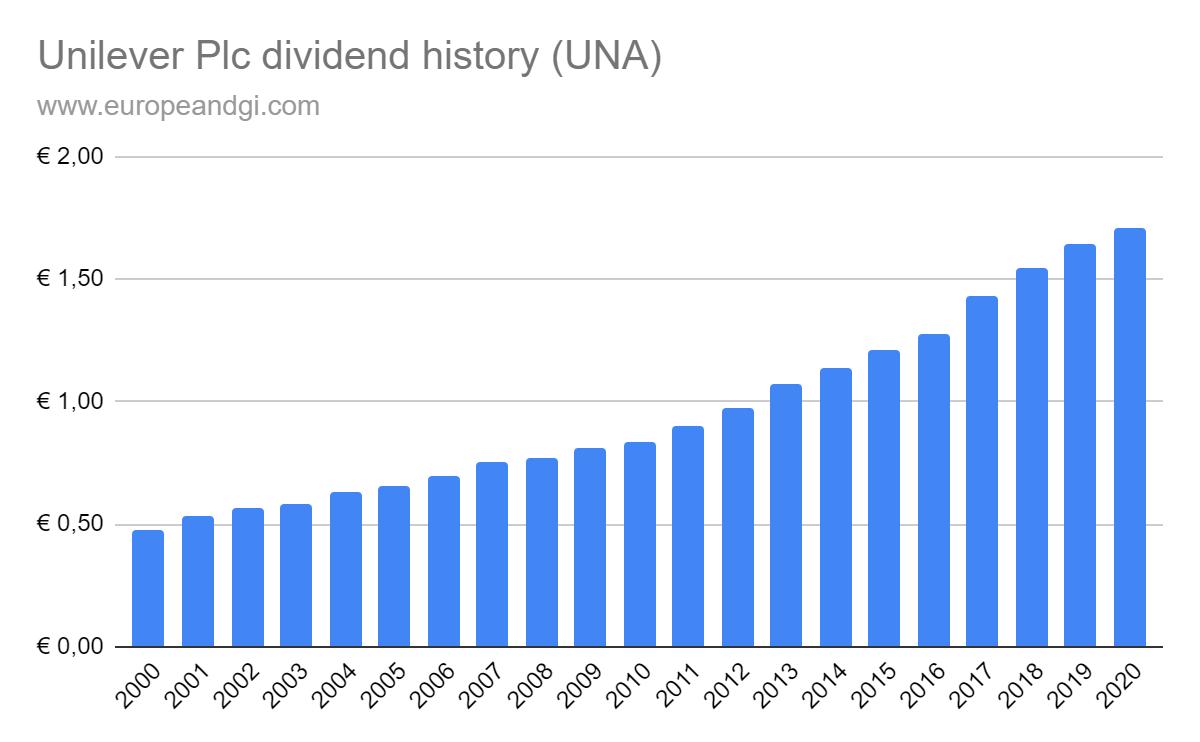 Unilever dividend history 2000 - 2020