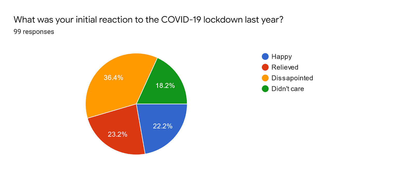 Forms response chart. Question title: What was your initial reaction to the COVID-19 lockdown last year?. Number of responses: 99 responses.