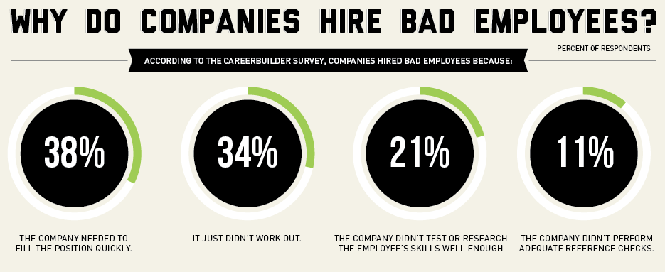 why companies hire bad employees