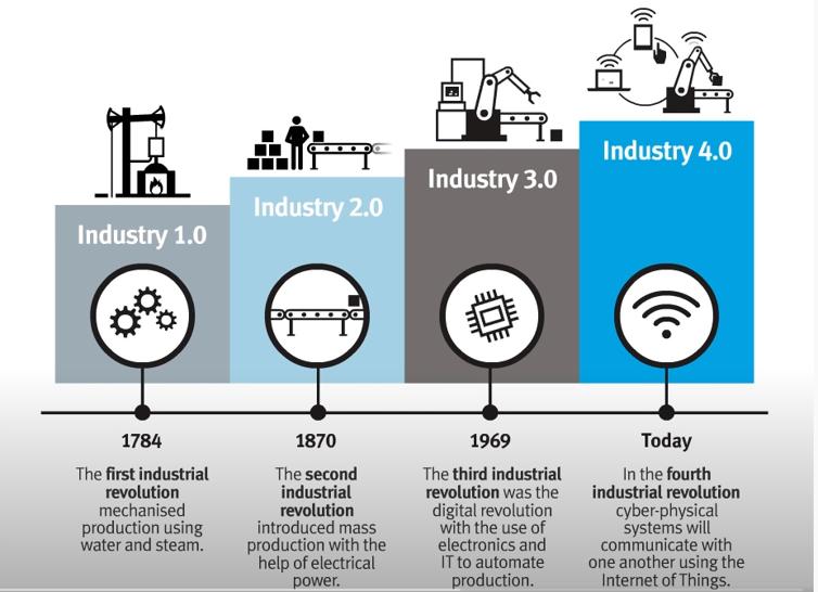 Mô hình nhà máy thông minh trong từng thời kỳ công nghiệp