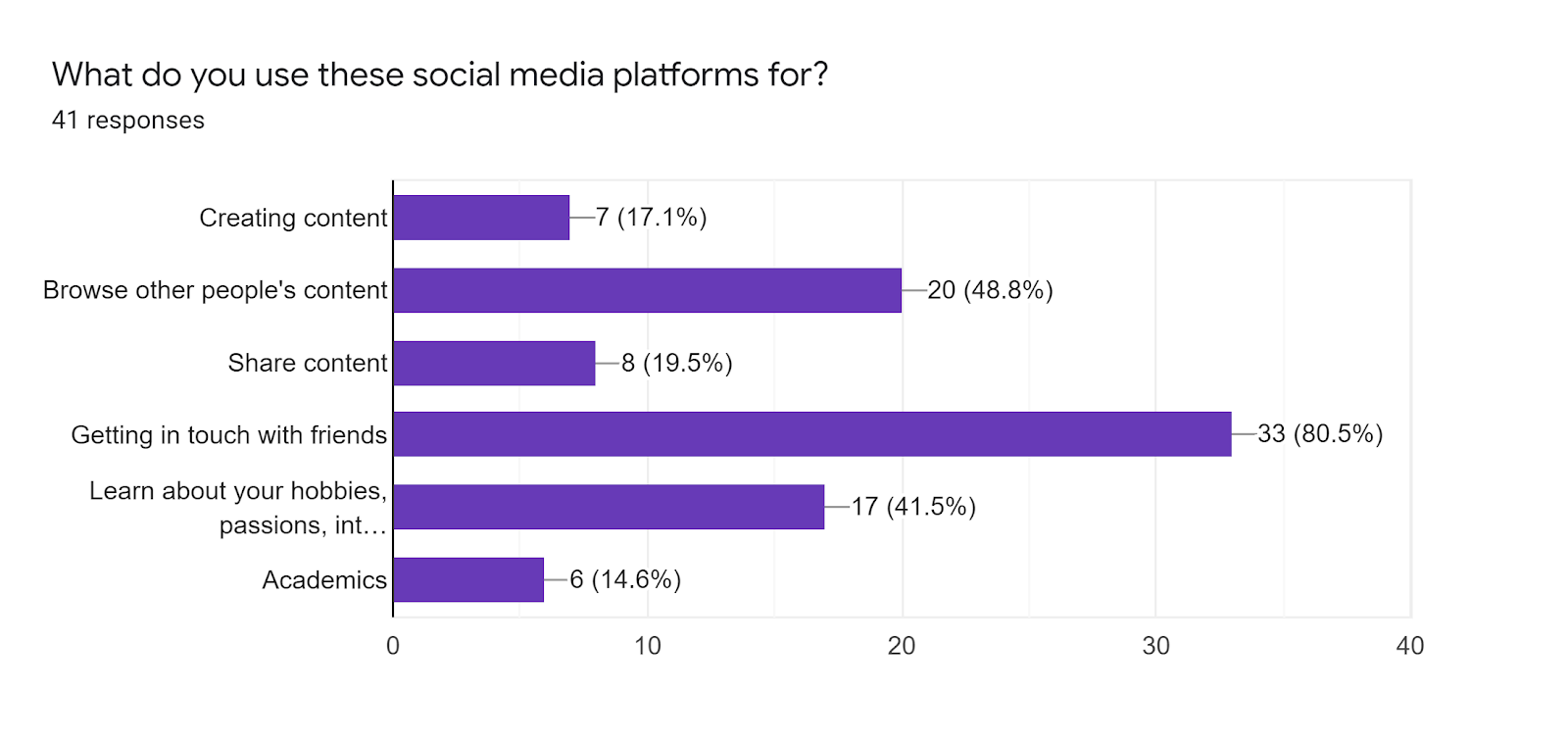 Forms response chart. Question title: What do you use these social media platforms for?. Number of responses: 41 responses.