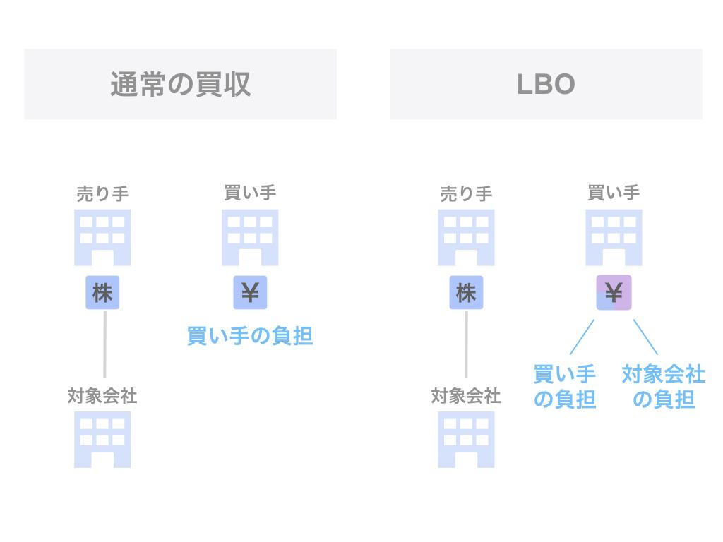 「通常の買収」と「LBO」の比較