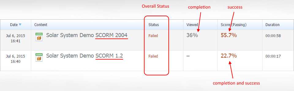 Image shows the difference in SCORM 1.2 and 2004 status descriptions in an LMS.