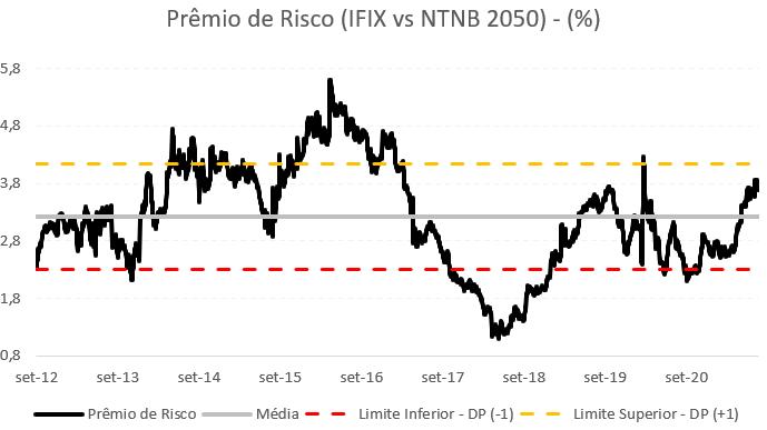 Gráfico apresenta Prêmio de risco do IFIX vs NTNB 2050.