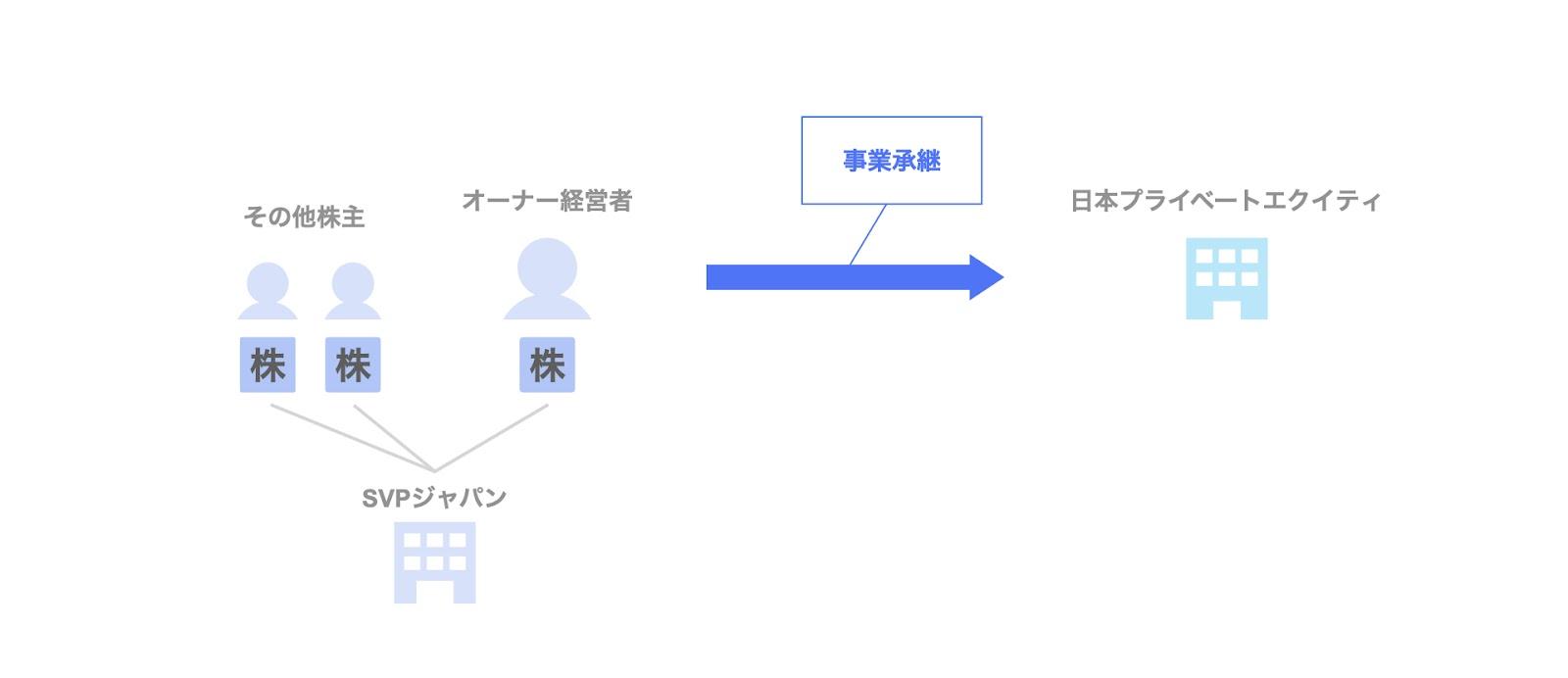 投資事例:日本プライベートエクイティによるSVPジャパンへの投資