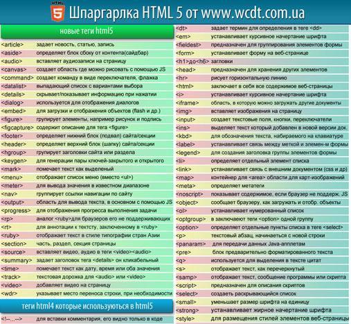 http://www.wcdt.com.ua/wp-content/uploads/2012/01/shpargalka-html5-2.jpg