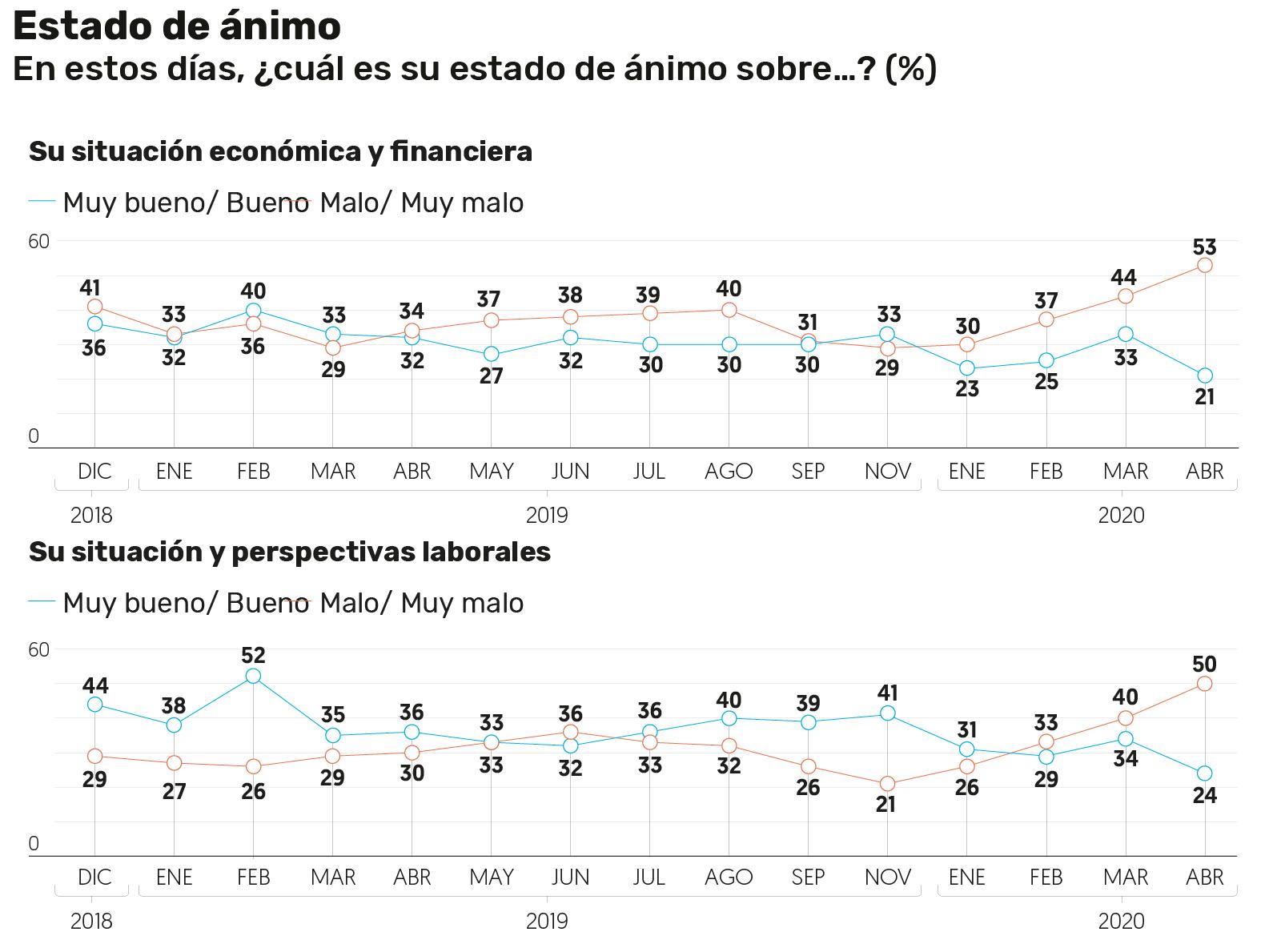 Estado de ánimo de encuestados cae por cuestión económica