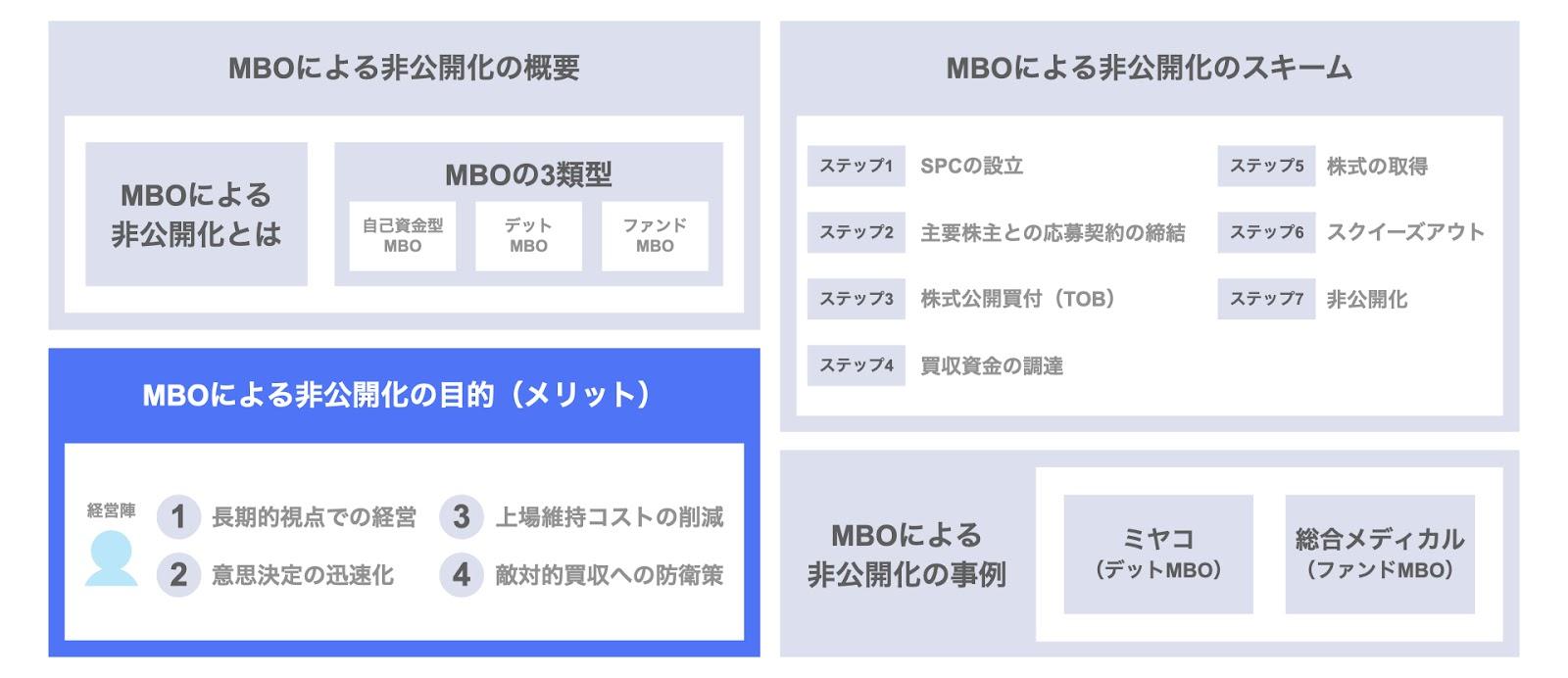 MBOによる非公開化の目的(メリット)