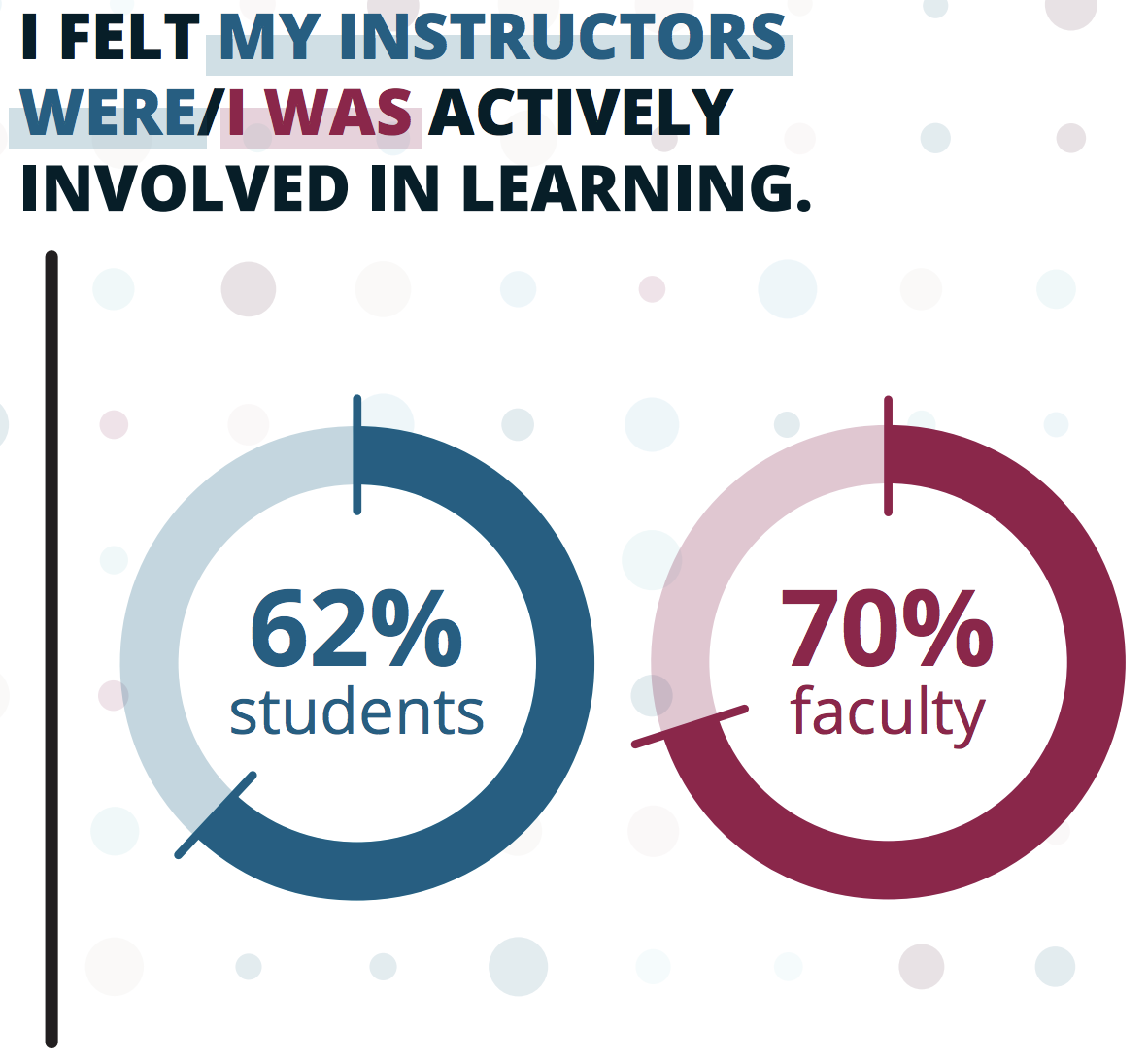 chart - 62% of students and 70% of teachers felt teachers were actively involved in spring 2020 remote courses