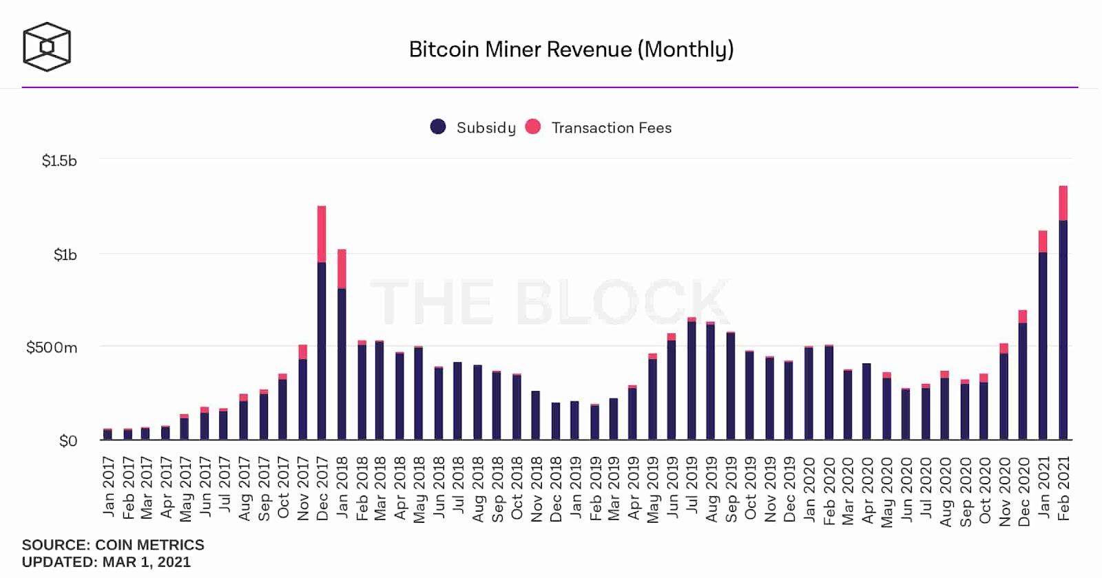 Gráfico: receita dos mineradores do Bitcoin