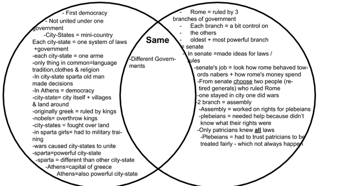 Venn diagram greece rome google drawings ccuart Image collections