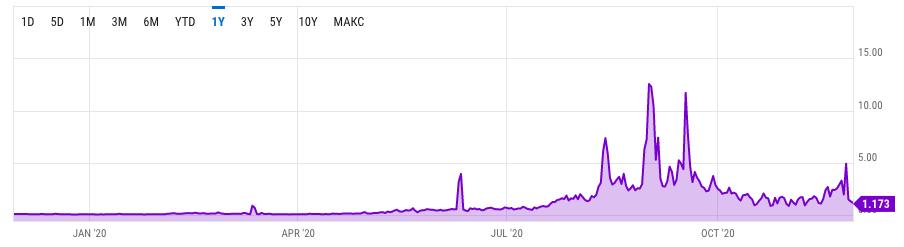 График роста цены средней комиссии за транзакцию в сети Ethereum