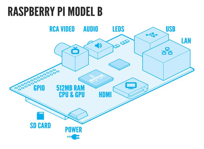 Image result for raspberry pi  cpu architecture