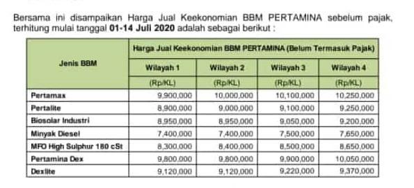 Harga Dasar Solar Industri PT Pertamina (Persero)
