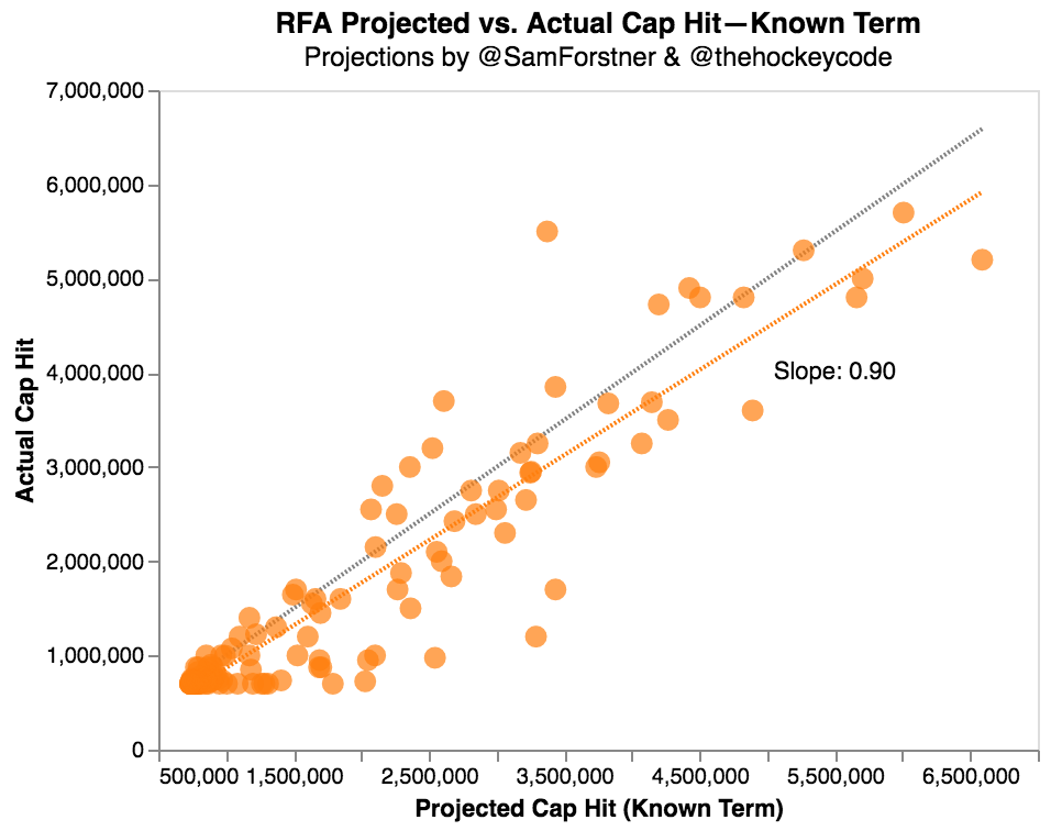 thehockeycode rfa actual vs projected cap hit 2020