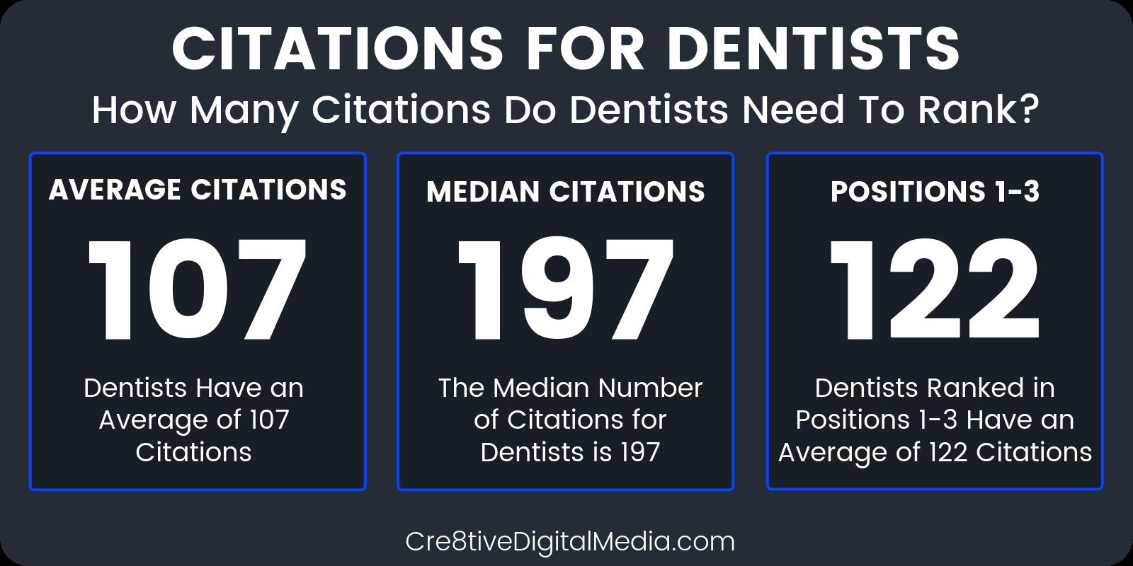 How many citations do Dentists need to rank?