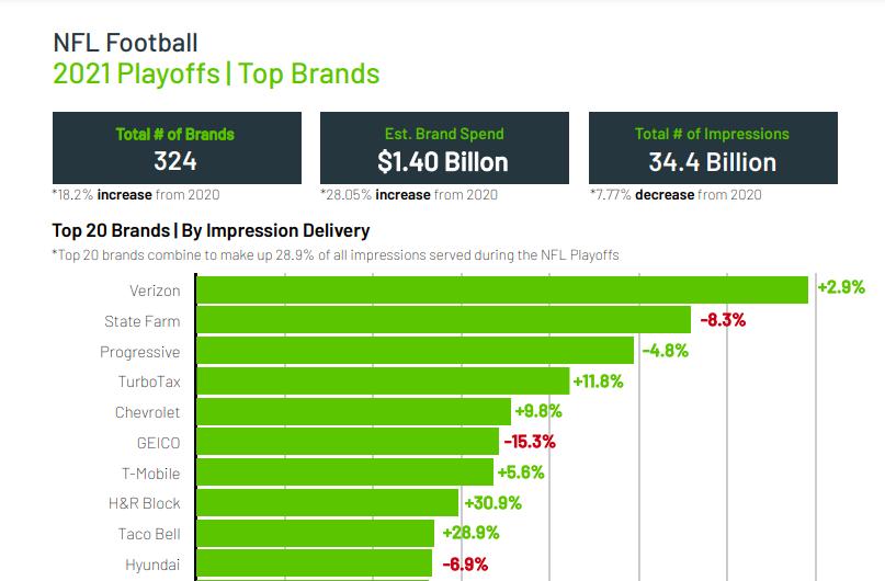 2021 Playoffs Top Brands Chart