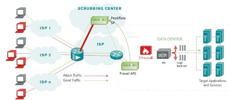 Sơ đồ hệ thống chống DDos cho server