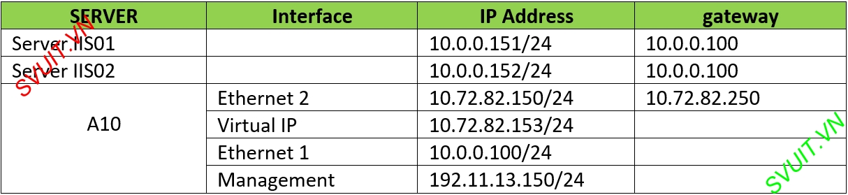 Configure A10 Networks Routed Mode (2)