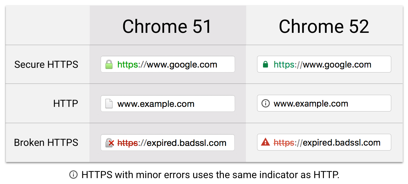 New Site Security Indicators In Chrome Google Groups