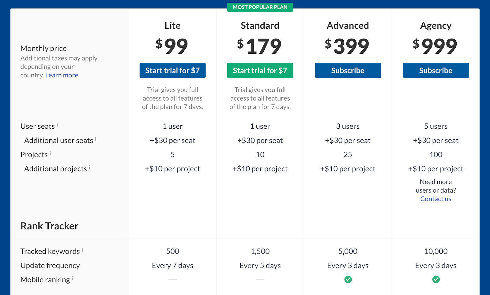 pricing comparison for ahrefs
