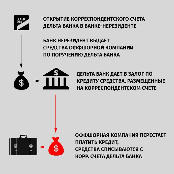 круглосуточные займы в крыму