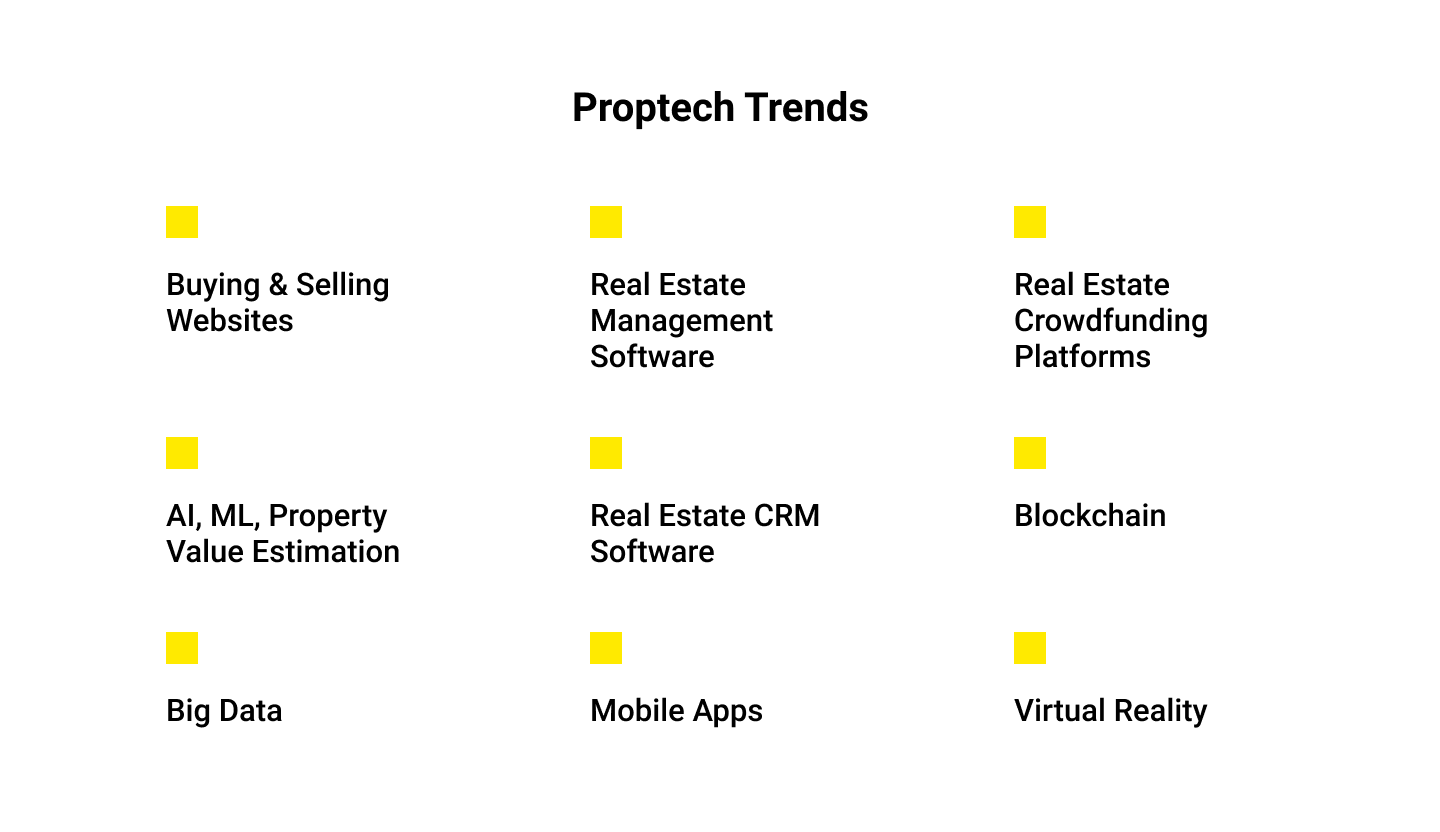 real estate technology trends for 2020