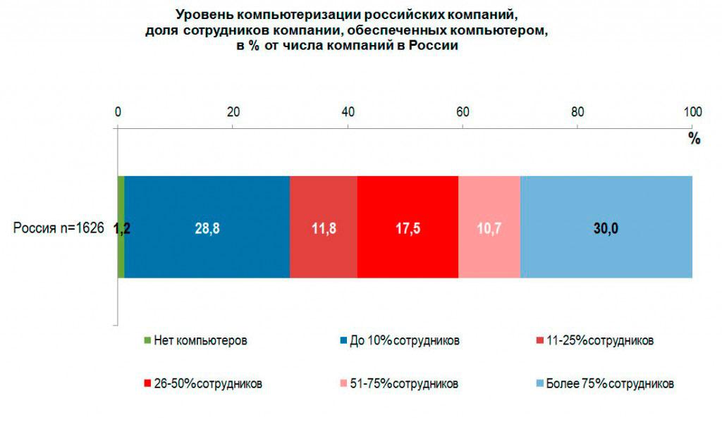 Уровень компьютеризации российских компаний и их сотрудников