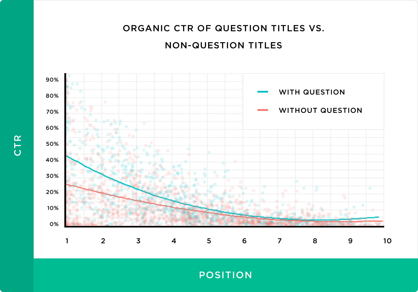 распределение CTR заголовков с вопросами