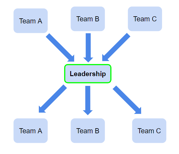 A flowchart shows Teams A, B, and C providing feedback exclusively to Leadership. Leadership then provides feedback to Teams A, B, and C. Teams A, B, and C do not communicate with one another. Only Leadership is highlighted in green.