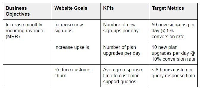 Business, Objectives, Metrics Table
