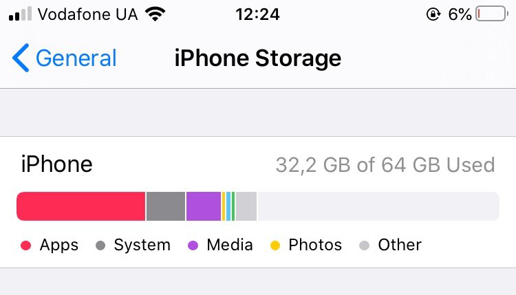 How your iPhone's memory is used