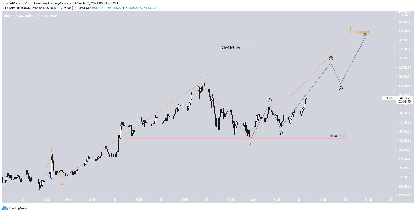 Bitcoin Wellenanalyse Langzeit